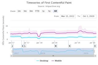Évolution de l'indicateur First Contentful Paint de janvier 2017à août 2020, mesuré en contextes Mobile et Bureau. Dans un cas comme dans l'autre, des fluctuations sont présentes et souvent corrélées entre les deux contextes, mais dans l'ensemble, la valeur moyenne varie peu voire se dégrade.