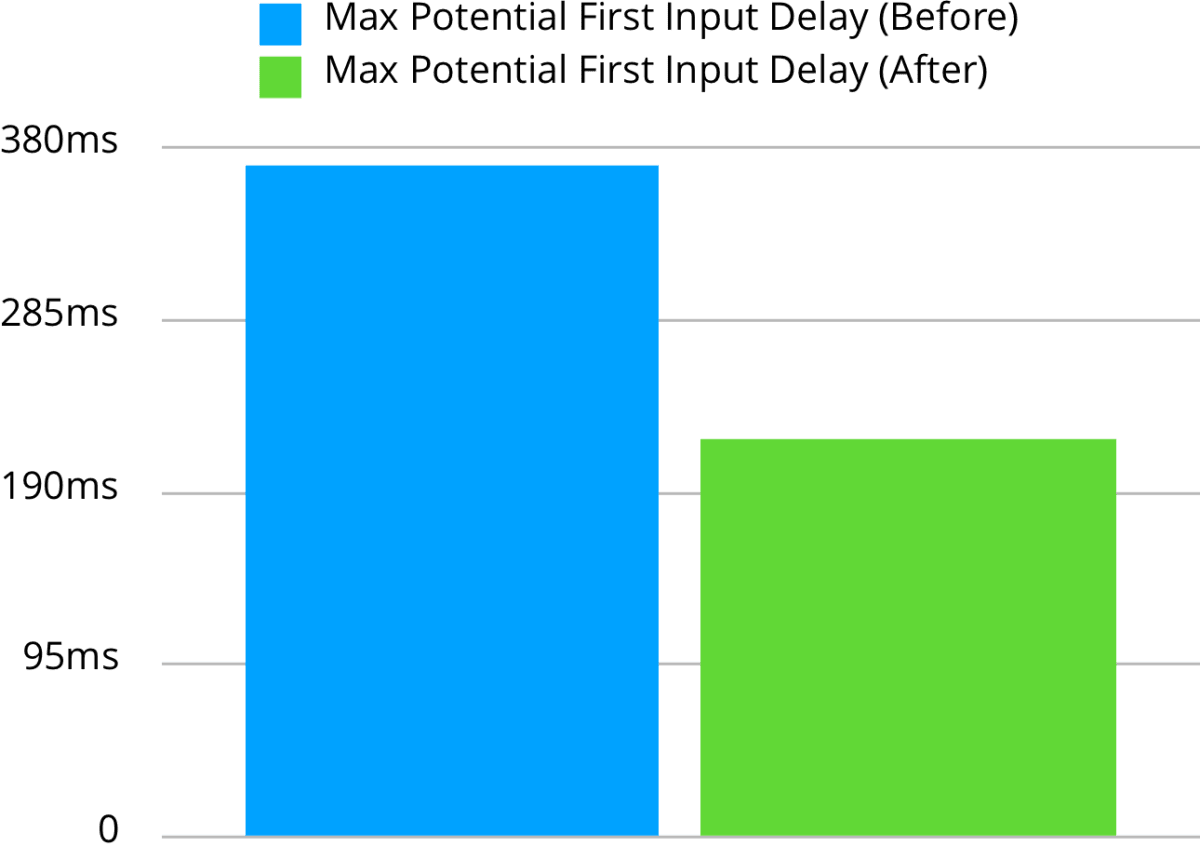 Input Delay Comparison