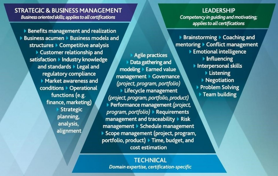Pmp Certification Renewal Changes And Pmi Talent Triangle