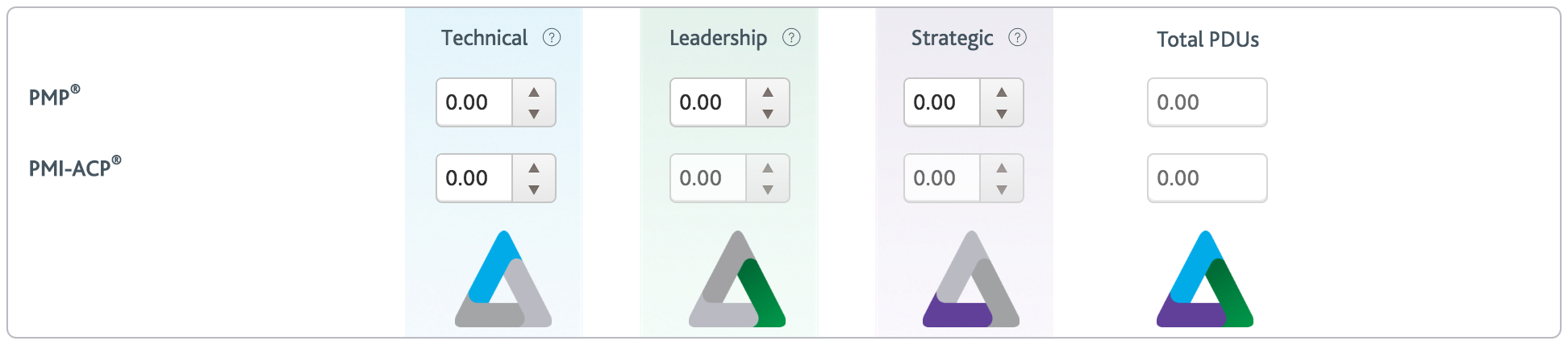 PMI PMP PDU Reporting Form - Talent Triangle