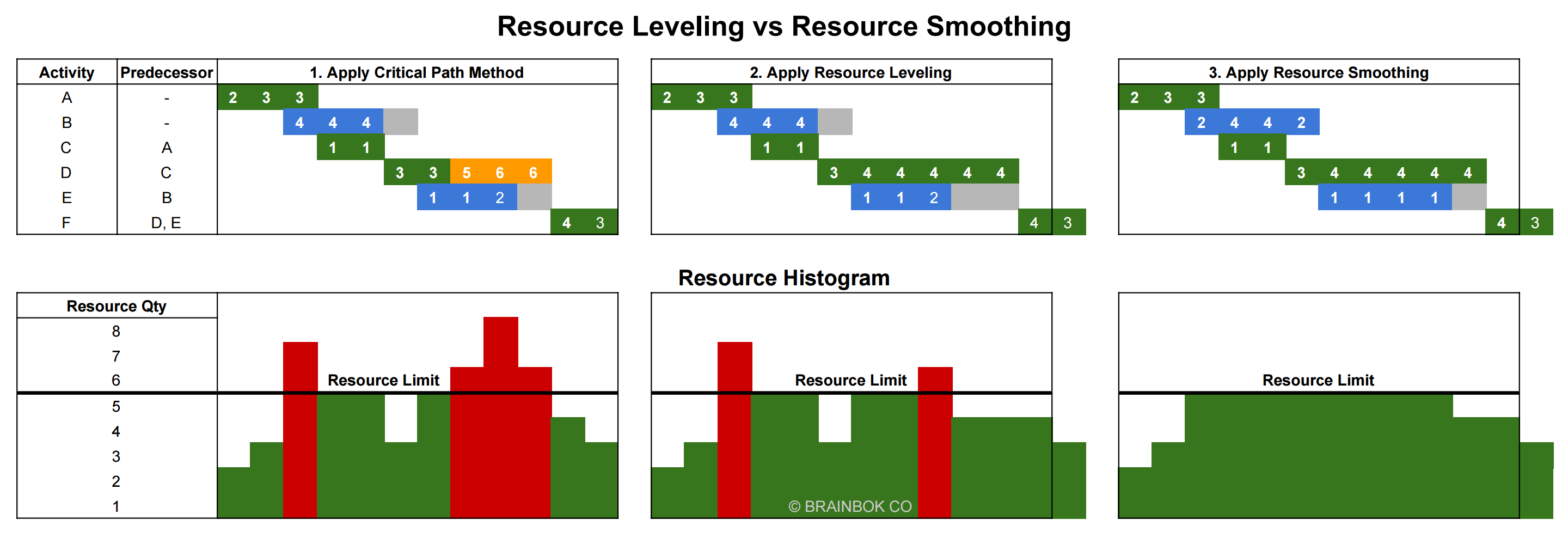 Resource Leveling vs Resource Smoothing Gantt Chart in Project Management
