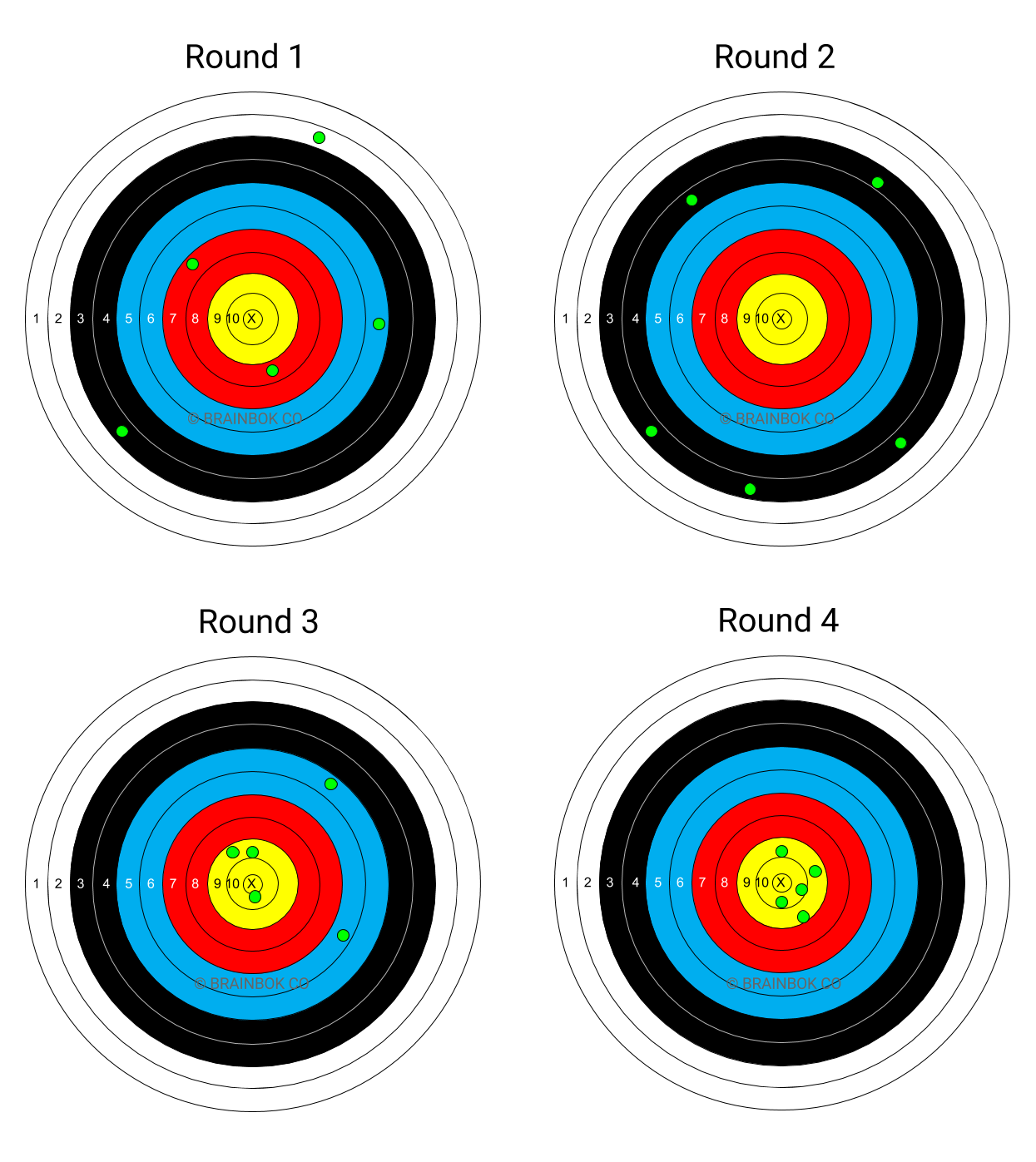 Accuracy vs Precision using example from Archery