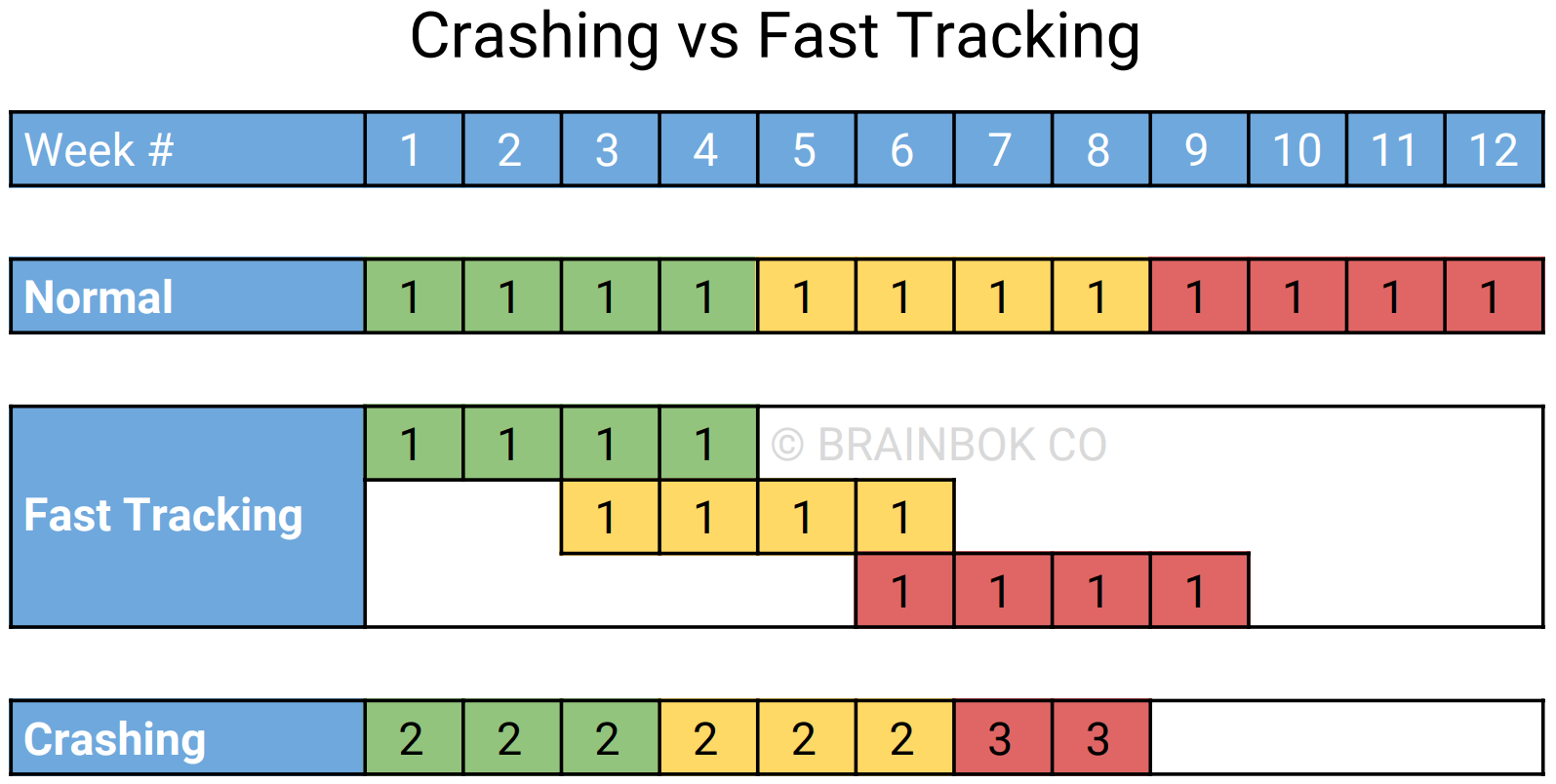 Crashing vs Fast Tracking Schedule Compression Techniques