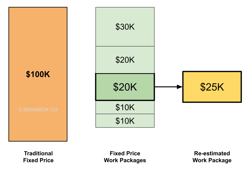 Agile Contracts -Fixed Price Work Packages