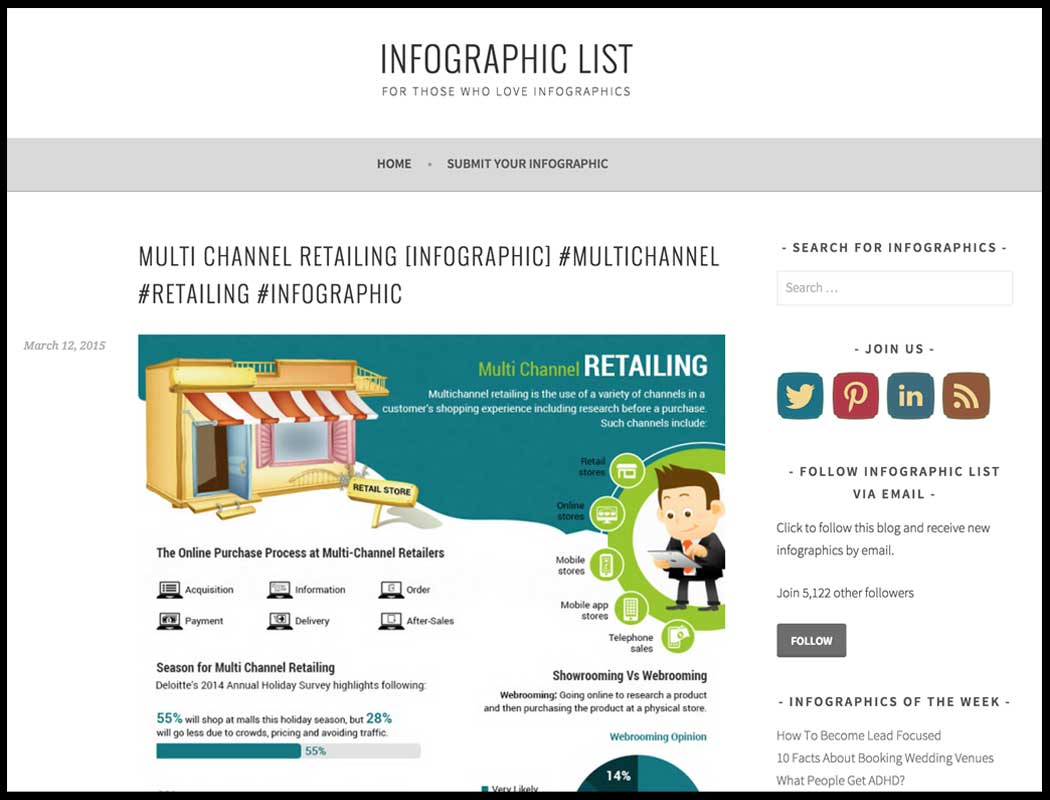 infographic list website