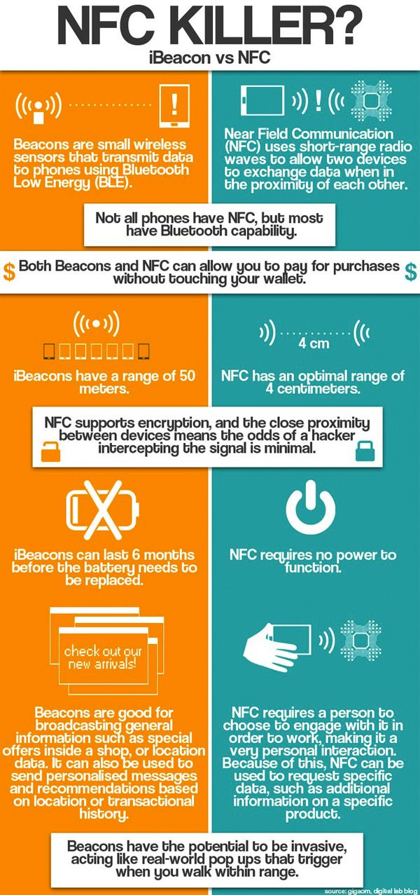 iBeacon Vs NFC Technology: Infographic