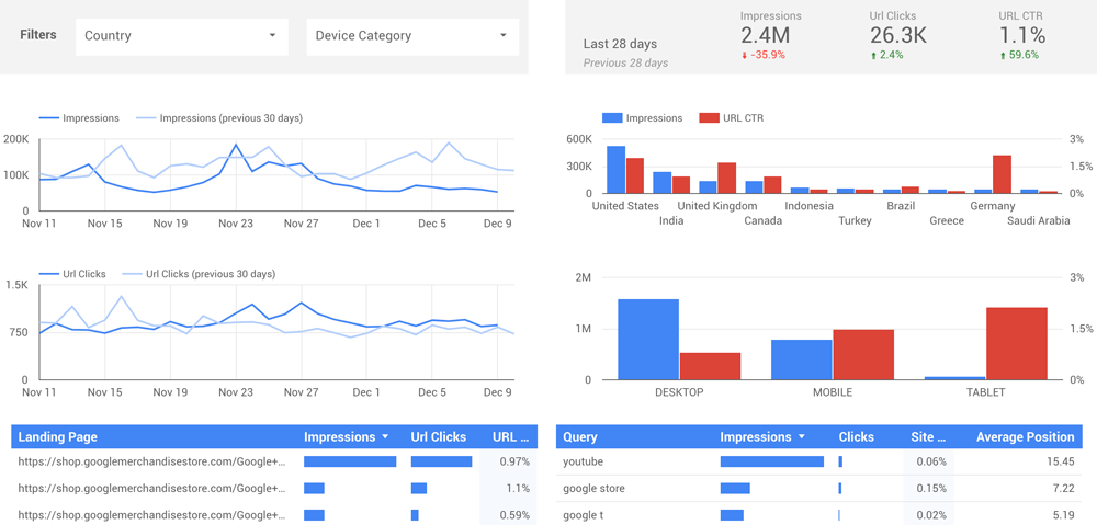 seo analytics dashboard data-studio