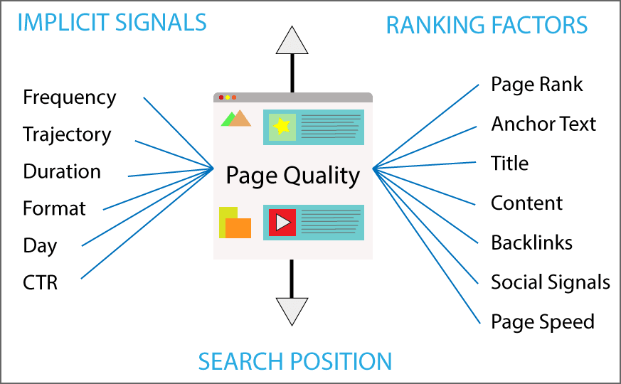 SEO Ranking Factors Search Position