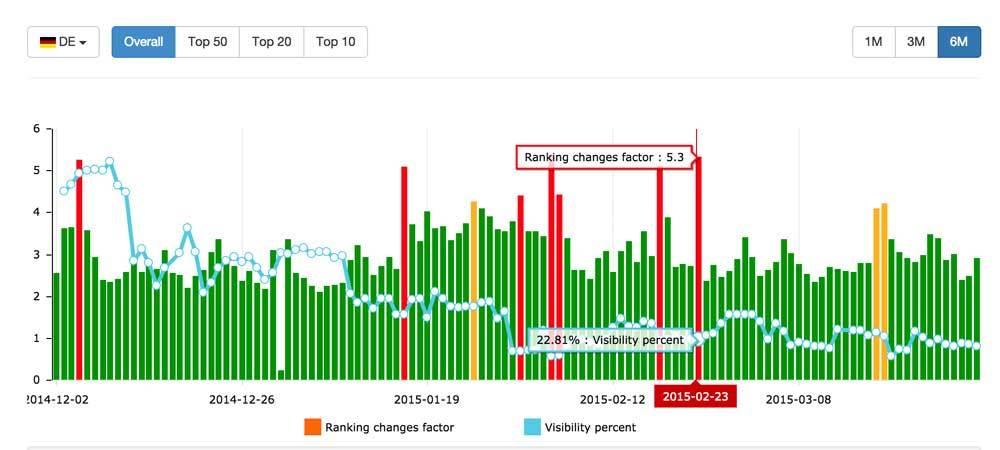 German Google Algorithm Changes 6 months