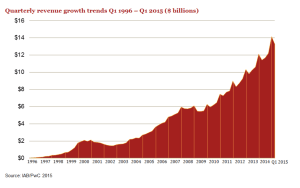 US quarterly ad revenue since 1996 - 2015