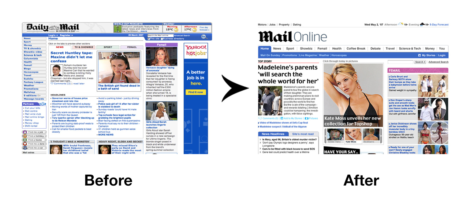 MailOnline Before & After