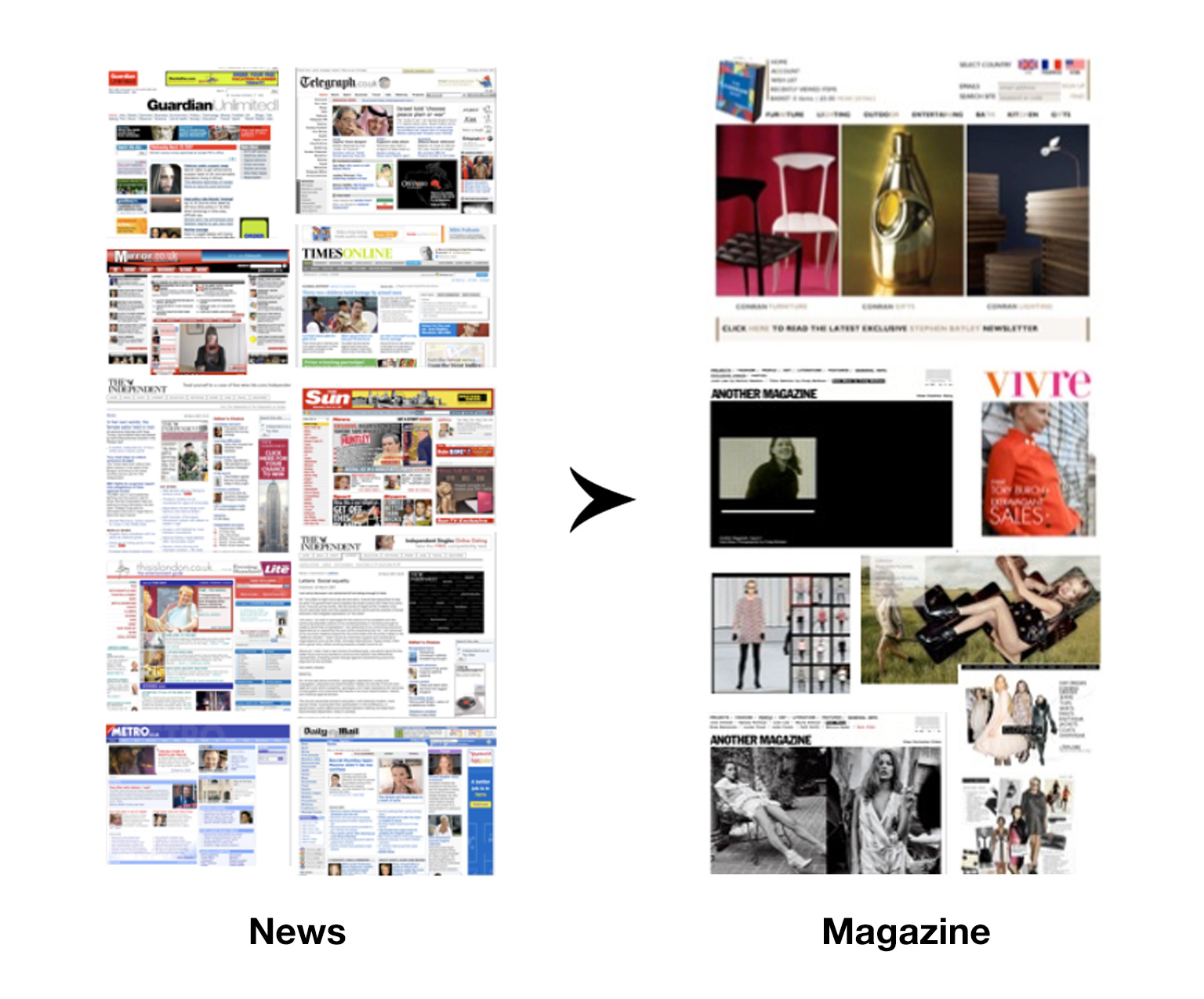 MailOnline News Vs Magazine