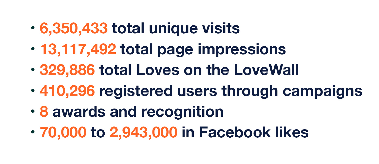 LoveWall Stats