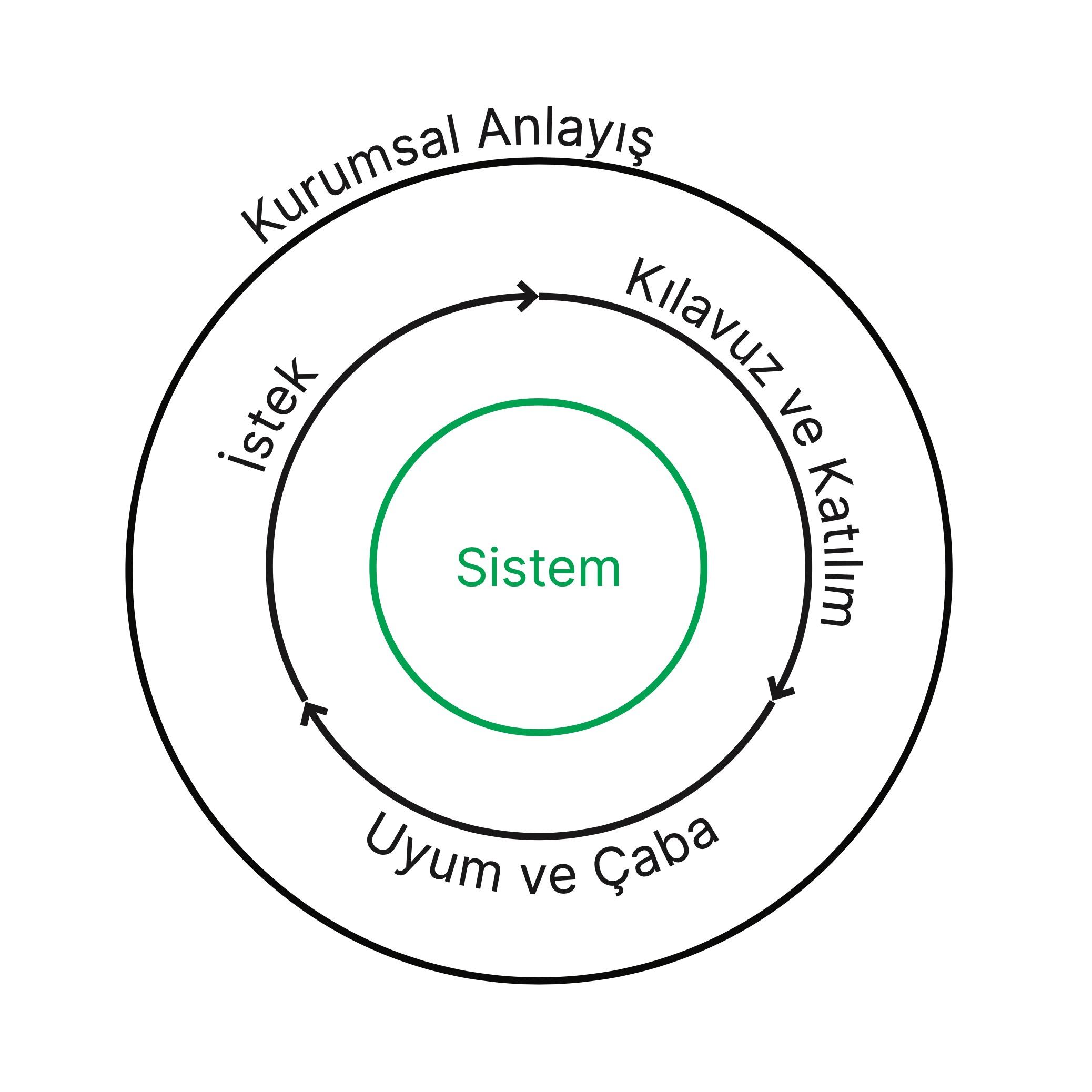 akademi-sistem-cember