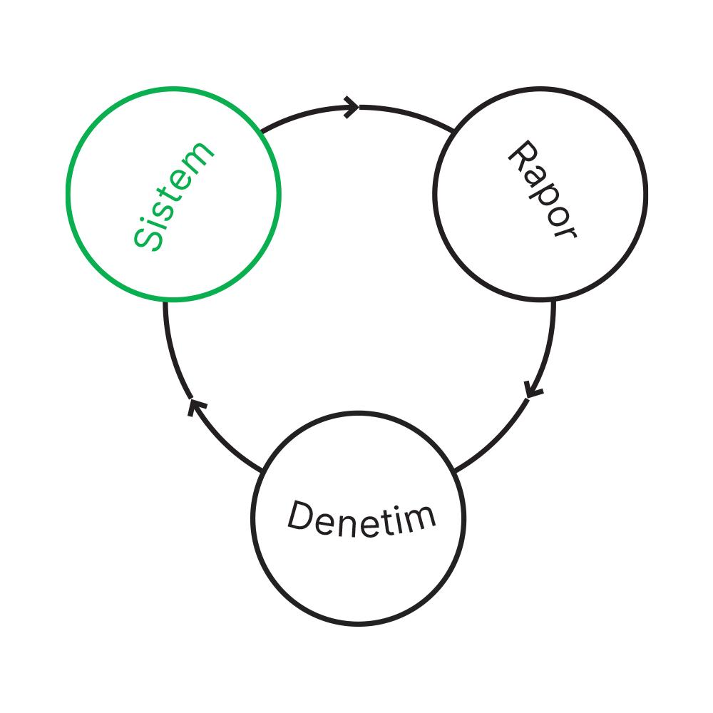 kusbakisi-sistem