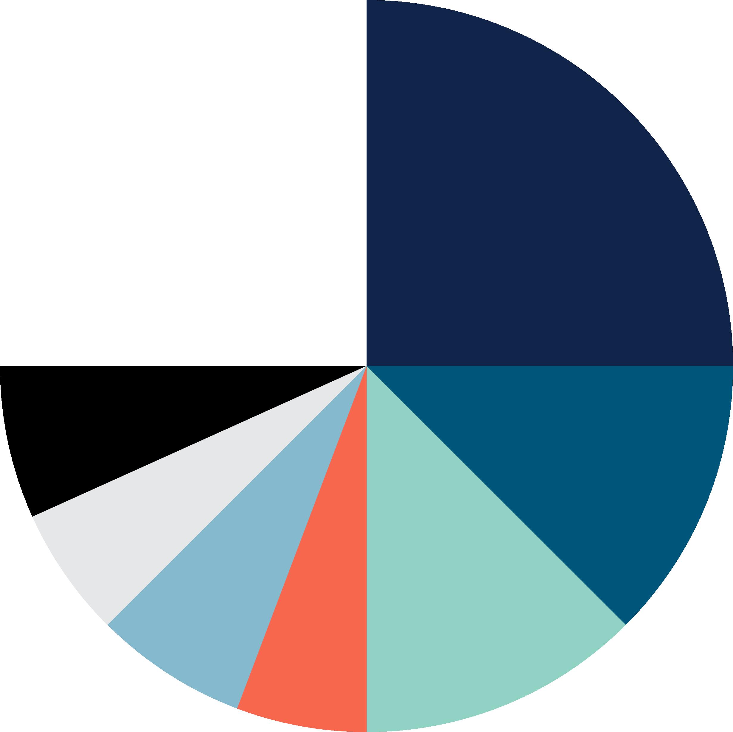 4service_fargevekting