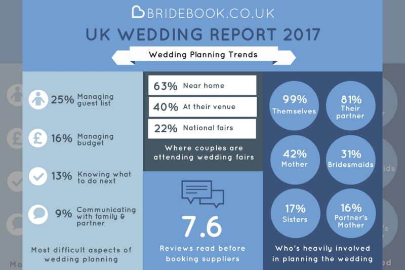 Results Are In From The Bridebook Co Uk Wedding Report 2017