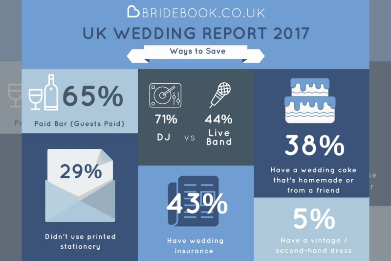 Results are in from the Bridebook.co.uk Wedding Report 2017 ...