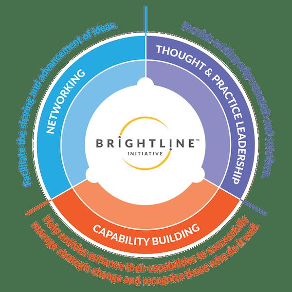Brightline focus elements on a circle