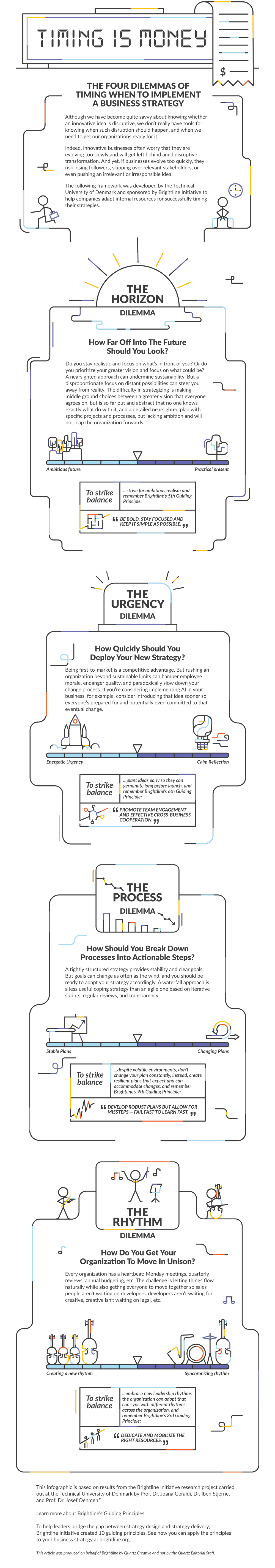 Timing Is Money Brightline Initiative Create Diagram Download Infographic