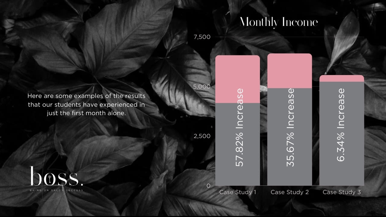 Increase in the Monthly Income seen by our Salon Success Business Coaching students