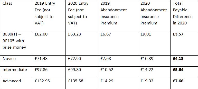 Entry Fees 2020