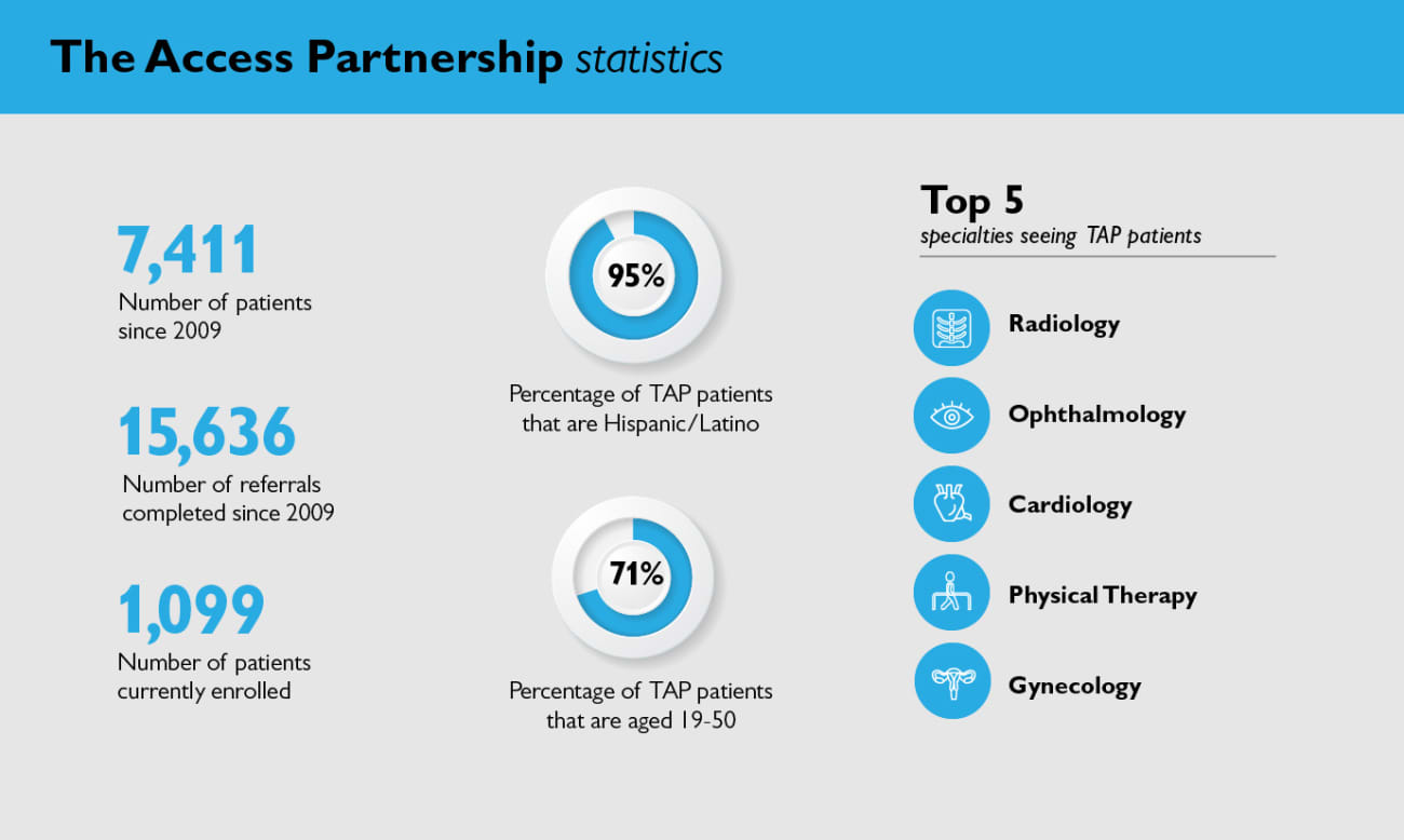 access-partnership-infographic-100