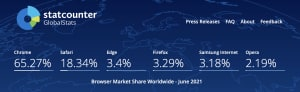 Screen capture of StatCounter's June 2021 display of worldwide browser market share