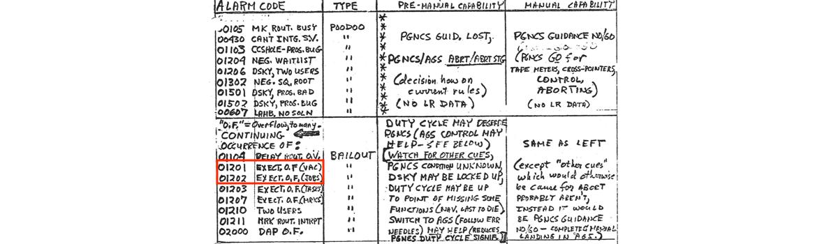 Jack Garman's Cheat Sheet of AGC Program Alarms