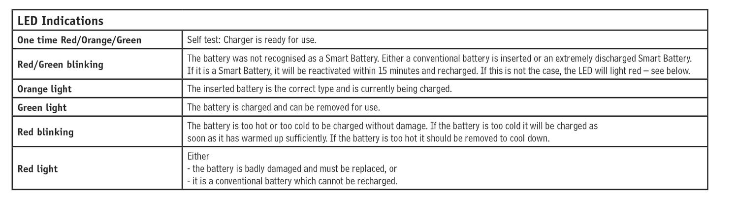 Battery Manual LED indications