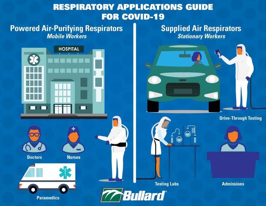 Respiratory Application Guide