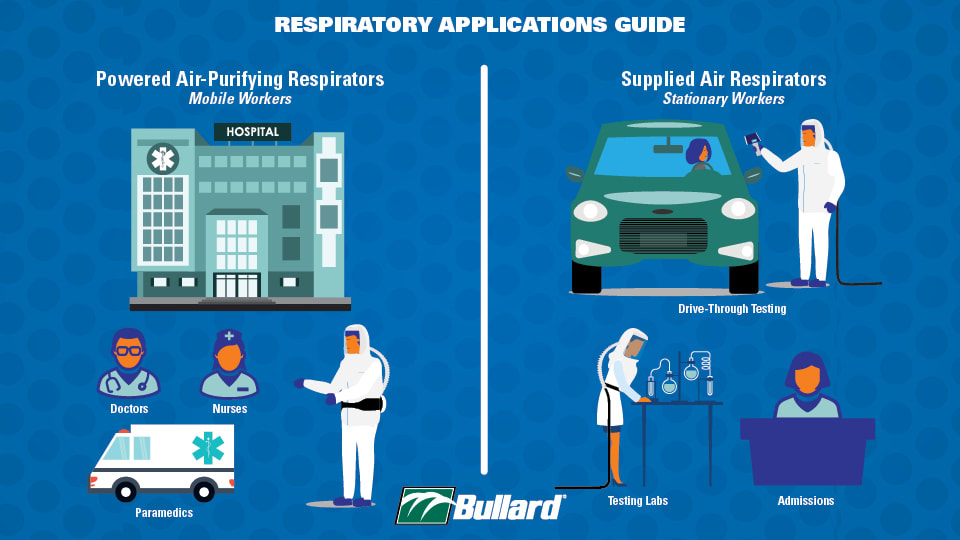Respiratory Application Guide