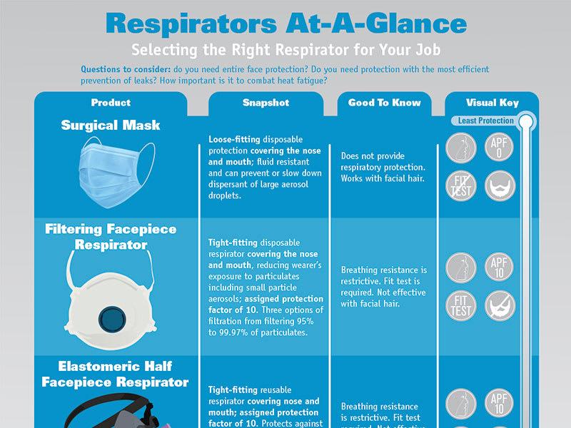 Respirators At-A-Glance
