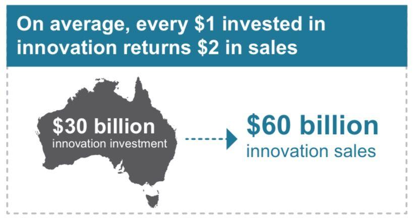Return on investment for Innovation in Australia