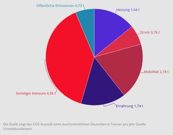 CO2 Ausstoß der Deutschen - Omas for Future