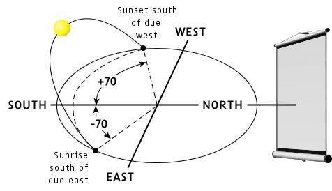 Projector Screen Sun Setting