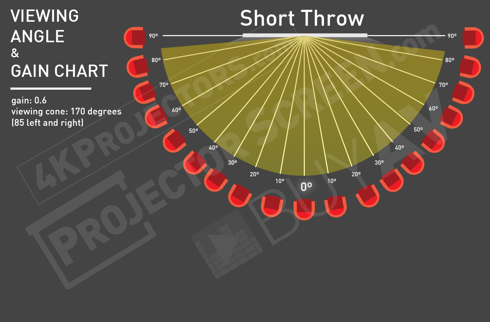 Screen Innovations Gain Chart - Short Throw