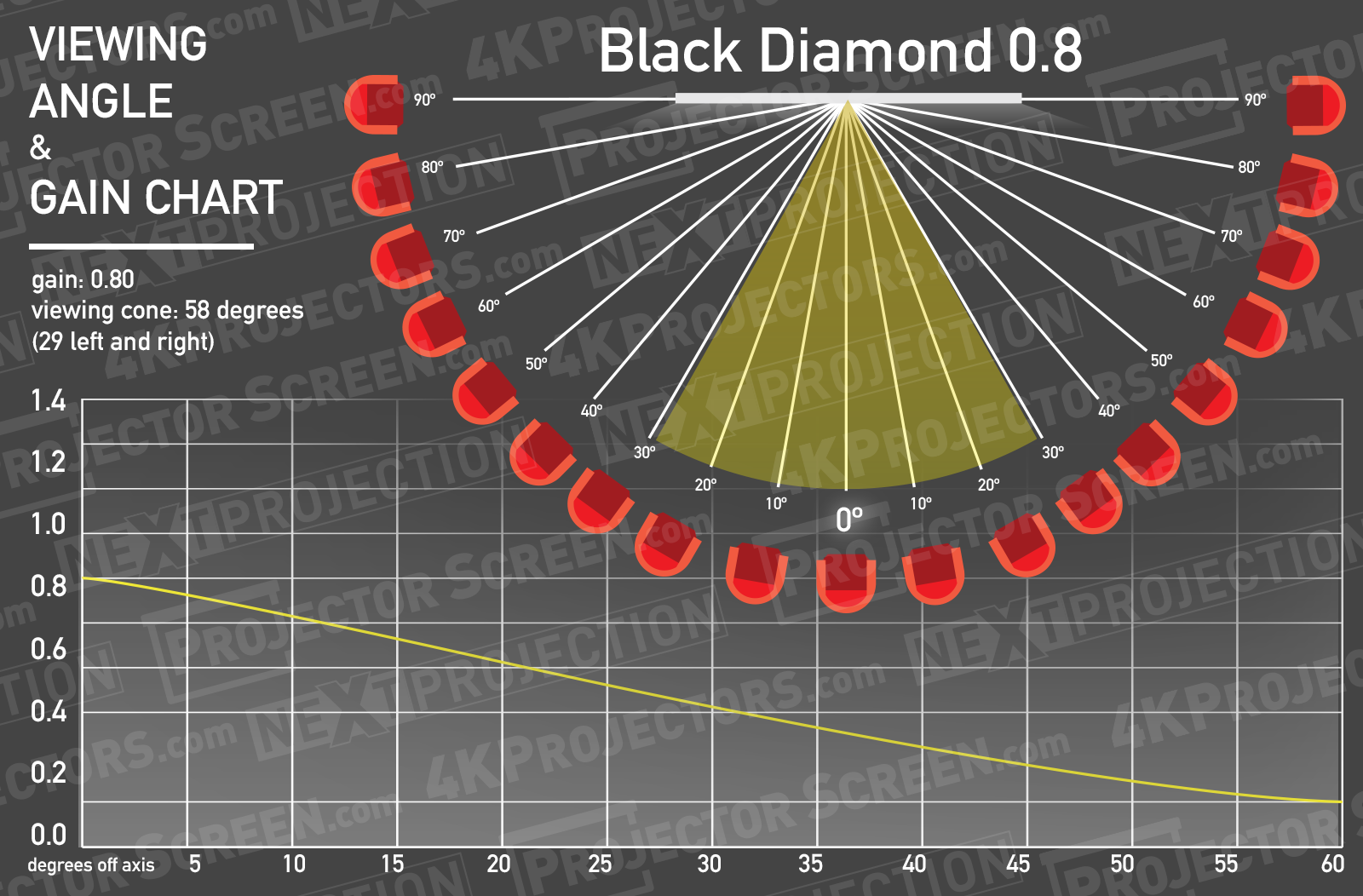 Screen Innovation Black Diamond 08 Half Gain Angle Chart