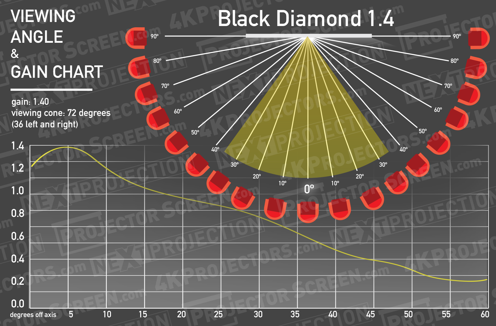 Screen Innovation  Black Diamond 14 Half Gain Angle Chart