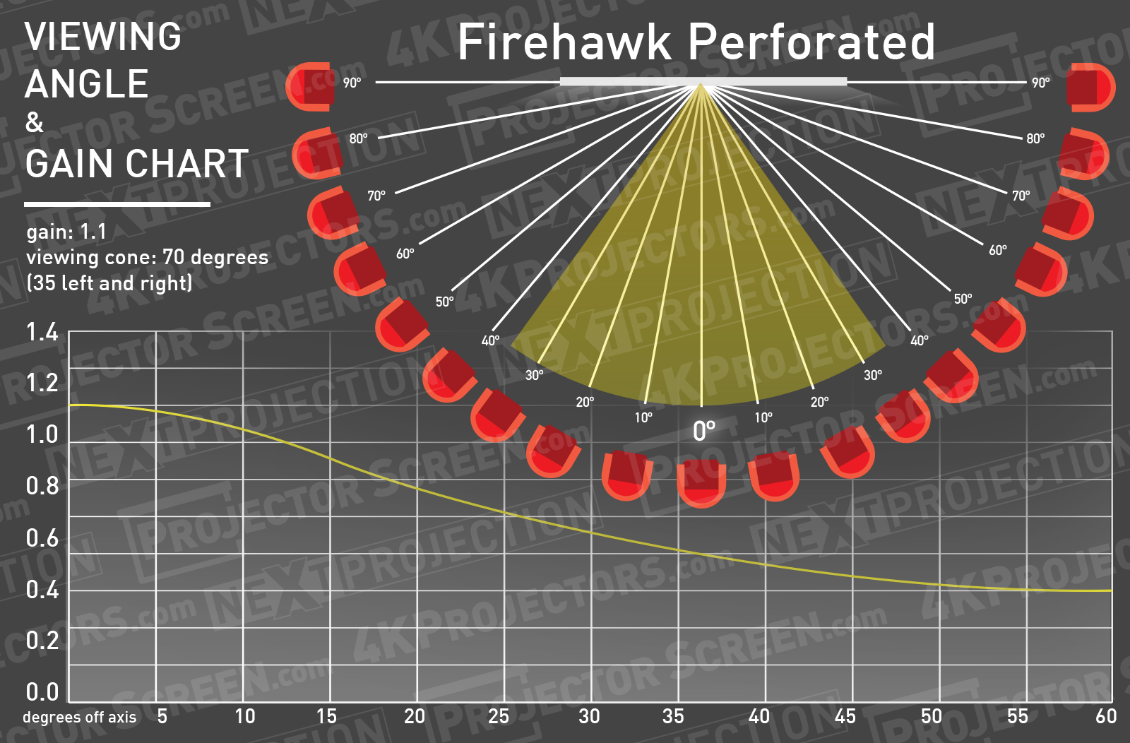 Stewart Firehawk G4 Perforated Half Gain Angle Chart