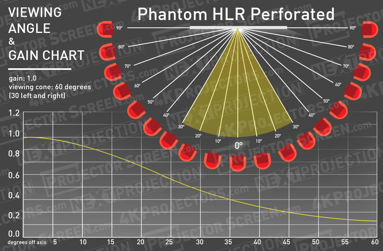 Stewart Phantom HALR Perforated Half Gain Angle Chart