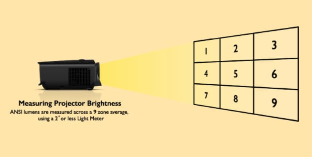 Measuring Projector Brightness