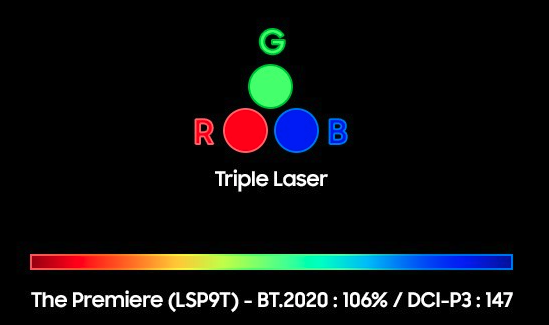 Triple laser technology
