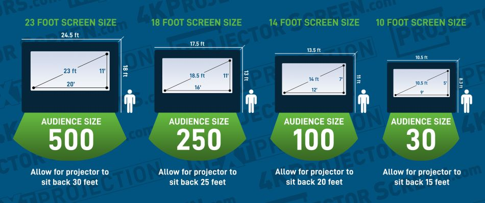 Outdoor Projector Screen Sizes