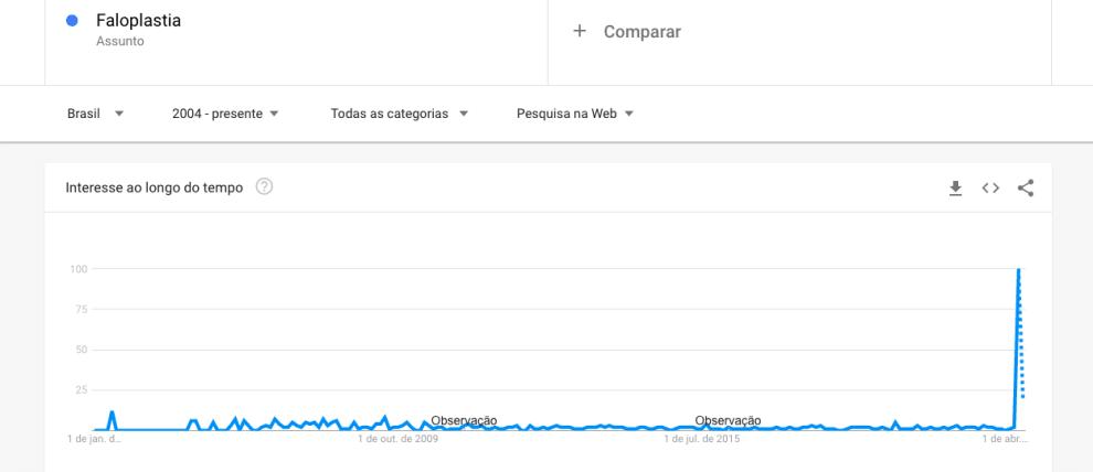 """Gráfico que mostra o volume de pesquisas com o termo """"faloplastia"""" no google. Ele é quase nulo, até disparar nas últimas semanas."""
