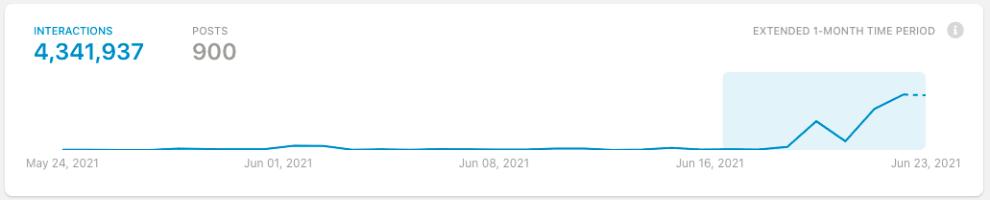 """Gráfico mostrando que na última semana aconteceram 4,3 milhões interações em posts usando o termo """"cringe""""."""