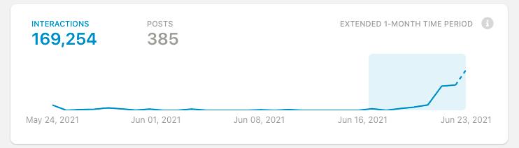 """Gráfico mostrando que na última semana aconteceram 169,254 interações em posts usando o termo """"cringe""""."""