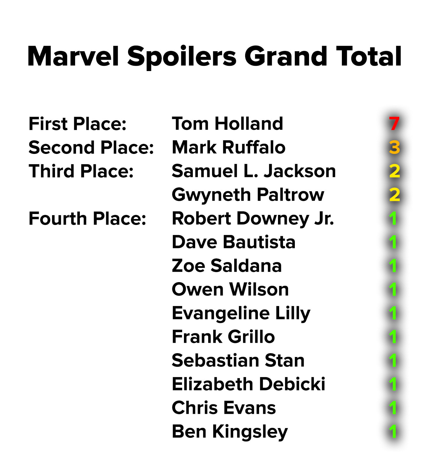 Tom Holland is in first with 7, Mark Ruffalo in second with 3, Samuel L Jackson and Gwyneth Paltrow tied for third with 2 each, and everyone else on the list has 1