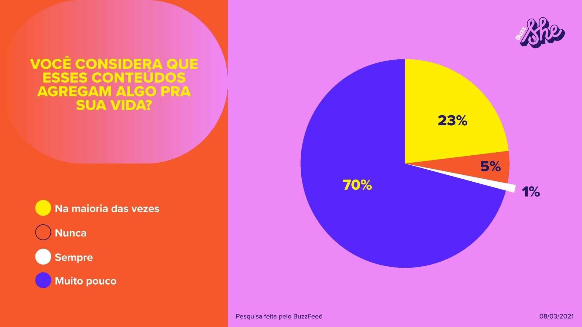 Menos de 1% das mulheres que responderam à pesquisa acreditam que os conteúdos agregam algo em suas vidas.