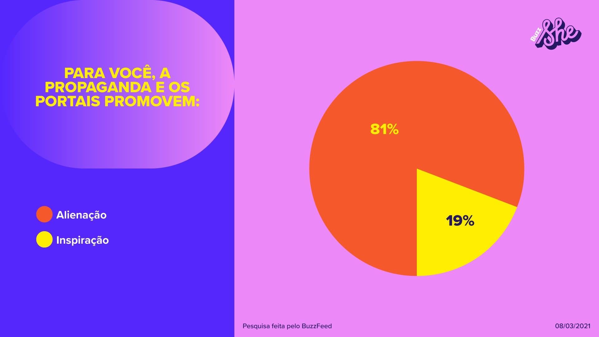 Menos de 20% das mulheres se sentem inspiradas pelas propagandas nos portais.